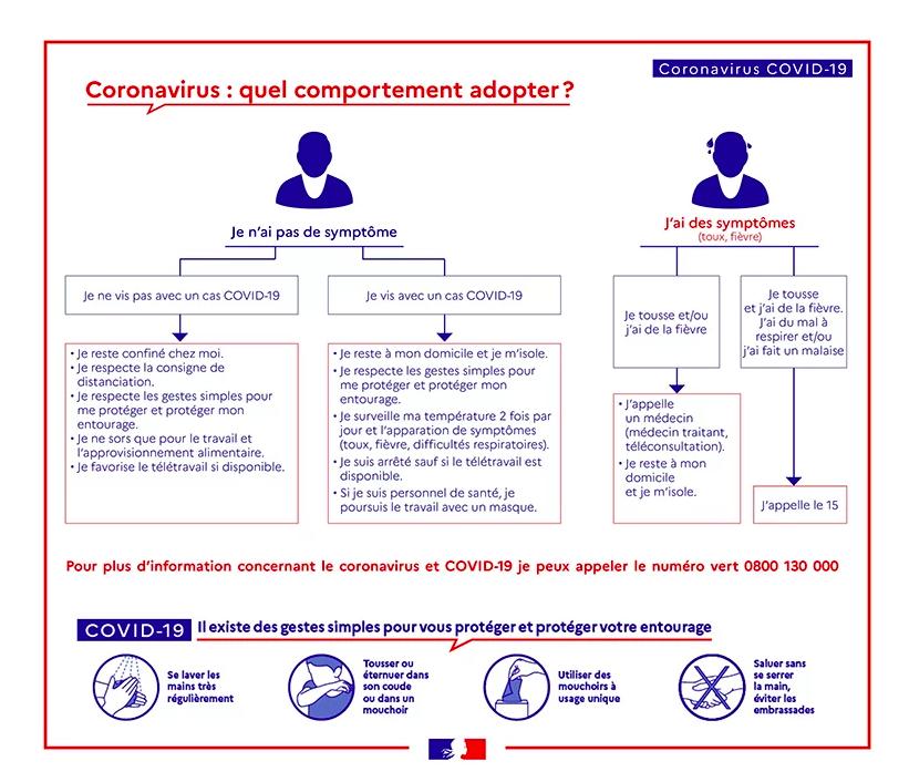 Covid-19 Les recommandations
